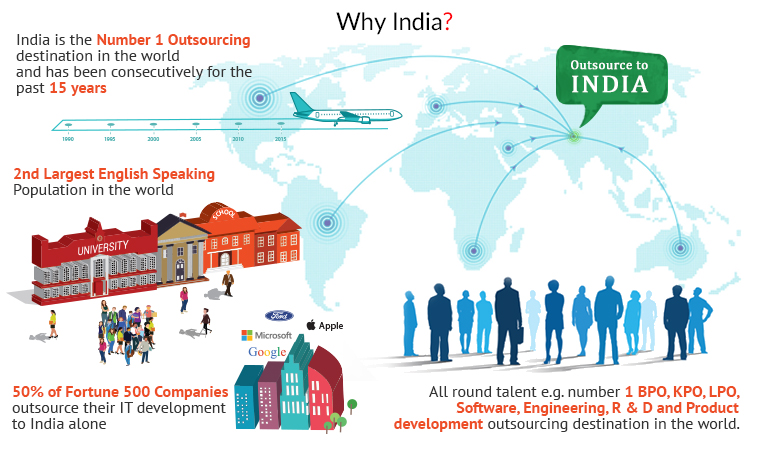 india is the number 1 outsourcing destination in the world