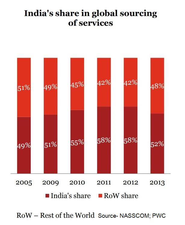 India's Share in Global Sourcing of Services