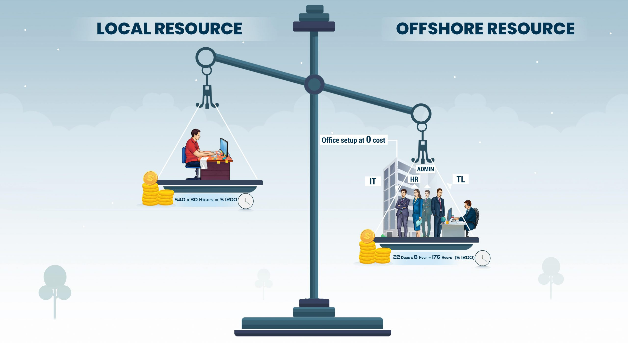 Local Resource and Offshore Resource
