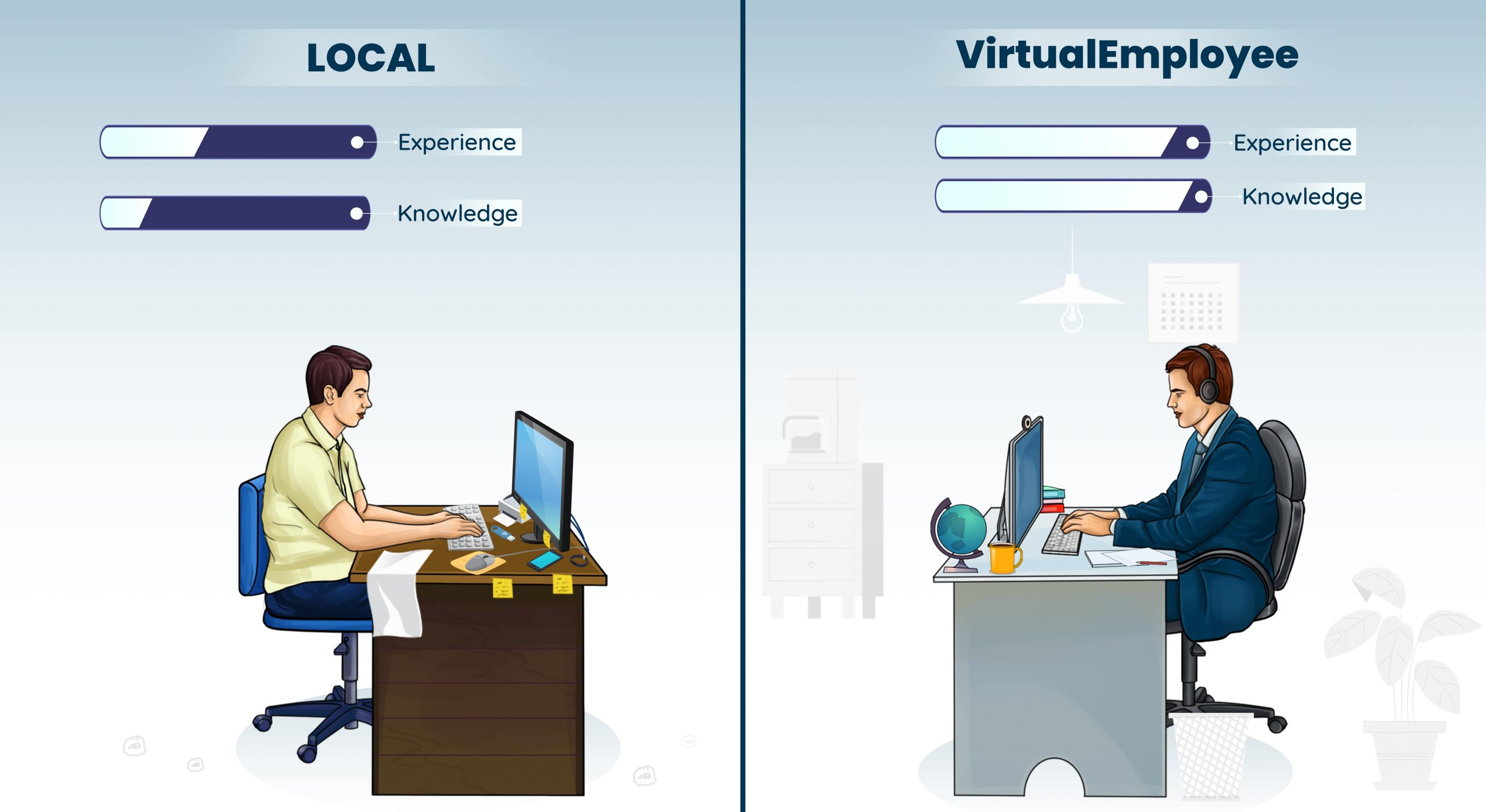 Local and Virtual Employee